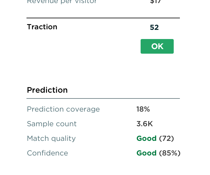 Predicted A/B testing / How a new blog entry likely generates traction